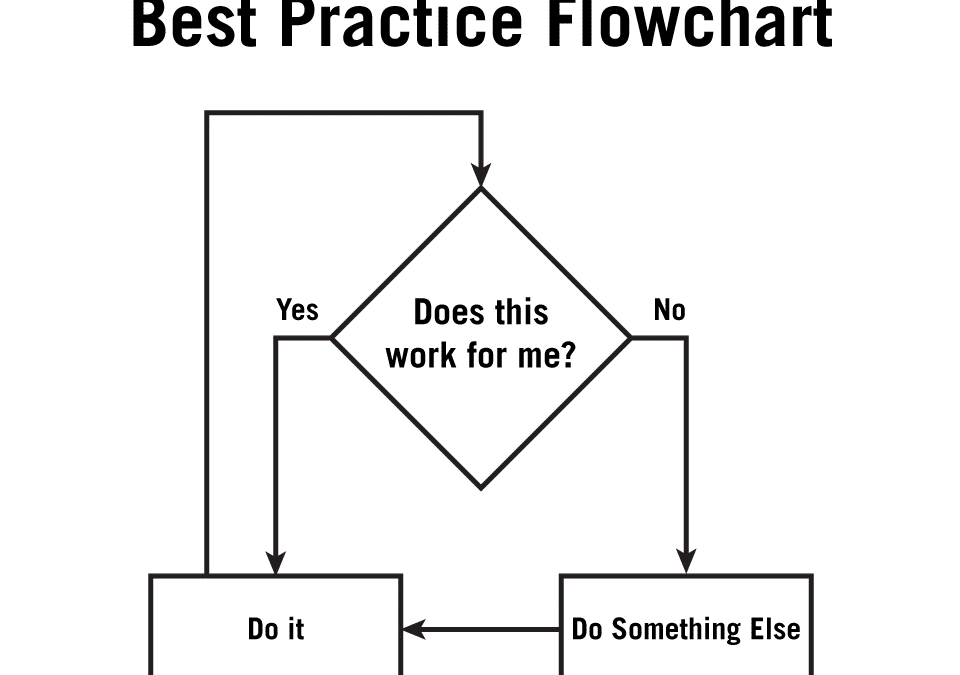 The Science of Best Practices