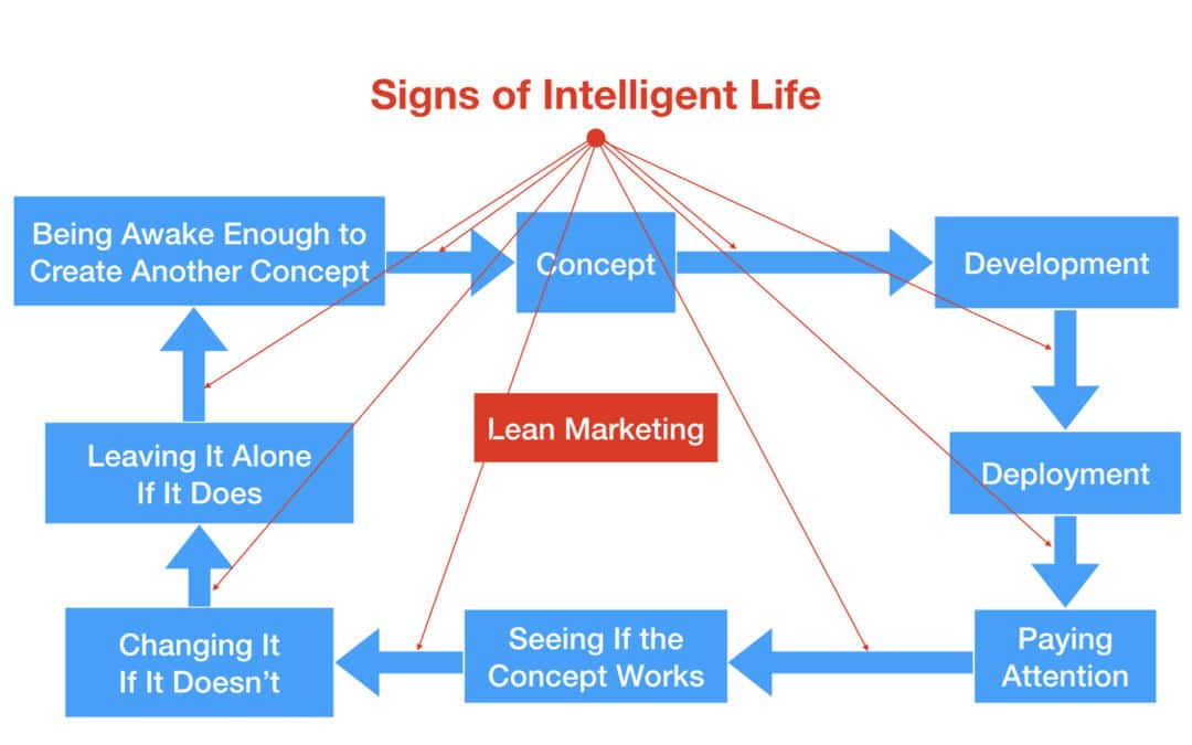 Can We Talk About Lean Marketing?